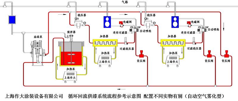 空气喷枪简介 液料的雾化是用压缩空气从空气帽雾化孔喷出,在涂料喷咀前端形成负压,涂料从喷嘴喷出,并迅速进入高速气流,使液-气相急骤冲击扩散,液料被雾化喷向工件。按液料的供给方式可分为:压送式,上杯式,下杯式。压送式是为了提高工作效率,不用小杯装料,改用液料输送泵或输送罐连续供料。按喷枪的省漆环保性能可分为:环保型的HVLP,环保型的LVMP,普通传统型。与空气辅助无气喷涂,无气喷涂,静电喷涂相比,空气喷涂的液料利用率很低,一般仅35%左右,大部分液料被飞散浪费,成本的浪费和环境的污染是使用空气喷涂的后遗症
